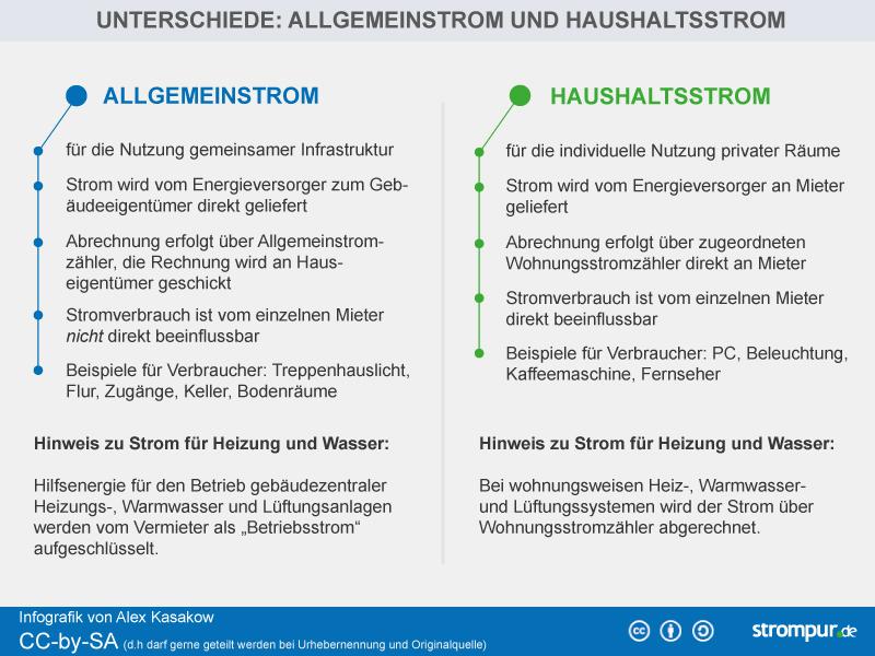Alles über Allgemeinstrom in der Nebenkostenabrechnung › strompur.de